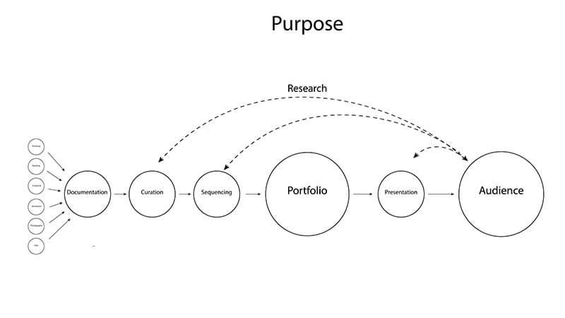 Portfolio System